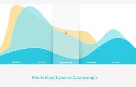 Morris Chart Json Example Morris Js Dynamic Data Example Php Mysql Kvcodes