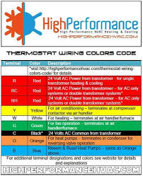 Red Wire Nut Chart Thermostat Wiring Colors Code Easy Hvac Wire Color Details