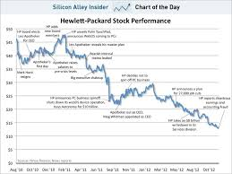 Hp Chart Chart Of The Day Hp Stock Performance Business Insider