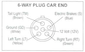 ford trailer wiring diagram ford 7 pin trailer wiring diagram ford trailer wiring diagram trailer wiring diagrams trailer way plug car end 2005 ford f250 trailer ford trailer wiring diagram
