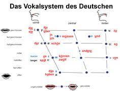 German Consonant Chart 8 Best Phonetisches Alphabet Images Alphabet Learn German