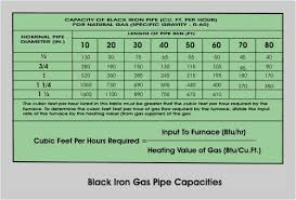 Black Iron Gas Pipe Sizing Chart Gas Capacity Of Black Iron Pipe