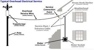 residential electric equipment holyoke gas electric holyoke ma overhead typical
