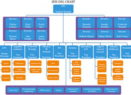Fbi Hierarchy Chart Fbi Org Chart Example