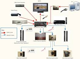 home theater system setup diagram. wiring diagram home theater system 5 1 surround sound with regard to setup n