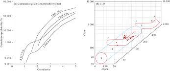 Cumulative Grain Size Distribution Probability Curve And C M