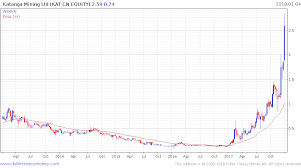 Cobalt Price Chart 5 Years Cobalt Price Bulls 039 Worst Fears May Just Have Been