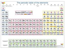 Myhill Chart Element Chart Table Printable Periodic Table With Names
