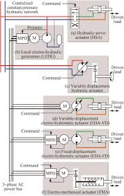 review on signal by wire and power by wire actuation for more full size image