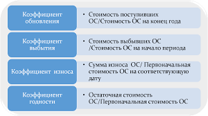 Показатели качественного состояния основных фондов finance  Коэффициенты основных средств