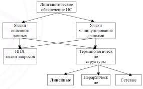 Реферат Лингвистическое и правовое обеспечение корпоративных  Состав лингвистического обеспечения ЛО информационных систем может быть представлен следующей схемой рис 1