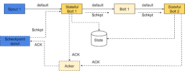 windowing and state checkpointing in apache storm hortonworks at checkpoint intervals the checkpoint tuples are emitted by the checkpoint spout on receiving a checkpoint tuple the state of the bolt is saved and then