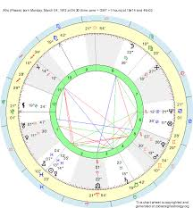 Pisces Zodiac Chart Birth Chart Afro Pisces Zodiac Sign Astrology