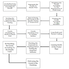 Garments Washing Process Flow Chart For The Apparel Industry