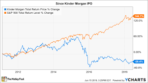 Enron Share Price Chart Behind The Scenes Conversation Is Kinder Morgan The Second