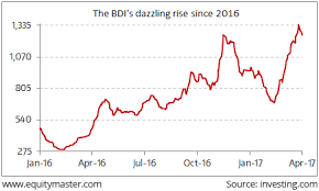 Baltic Dry Index 360 Rise Has Shipping Stocks On A High