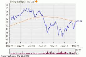 Vanguard Total International Stock Vxus Shares Cross Above