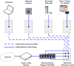 catv wiring diagram home theater hdmi wiring diagram \u2022 free wiring cat5e wiring diagram at Cat V Wiring Diagram