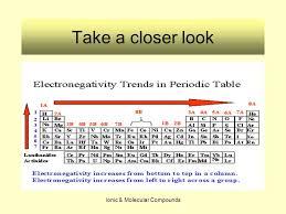 Ionic & Molecular Compounds Electronegativity Susan Baird Dori ...
