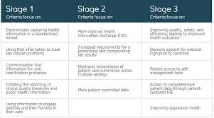 Meaningful Use Stages Chart Meaningful Use Resources Groupone Health Source