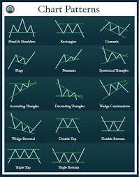 Chart Pattern Trader Stock Charts Trade Setups That Work