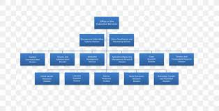 Organizational Chart Organizational Structure Png