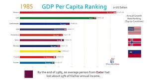 Gdp Chart By Country Top 10 Country Gdp Per Capita Ranking History 1962 2017
