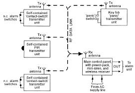 burglar alarm wiring solidfonts burglar alarm pir wiring diagram and hernes