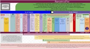Dispensational Chart Pdf Bible History Chart Dispensations Of Time Grace Under