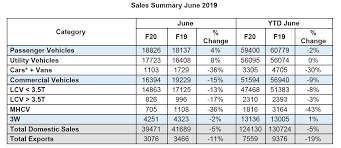 Club Mahindra Chart 2019 Mahindra June 2019 Sales Figures Details Out See The