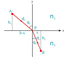 graph mathematical function graphing quadratic functions math mathematica excel