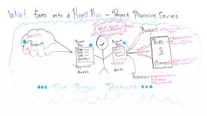 What Goes Into A Project Plan Projectmanager Com