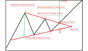 Triangle Chart Formation Technical Classroom How To Trade Using Triangle Chart