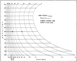Geostrophic And Gradient Wind Scales