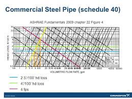 Sizing Variable Flow Piping An Opportunity For Reducing
