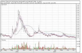 Glh Stock Chart