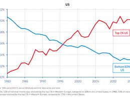 Inequality Chart Income Inequality The Difference Between The Us And Europe