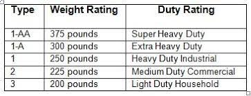 Ladder Ratings Chart The Best Ladder Will Make Your Work Quicker Safer