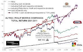 Determining The 10 Year Return For Altria Philip Morris