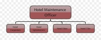 Organizational Chart Hotel Job Description Carpenter - Hotel ...