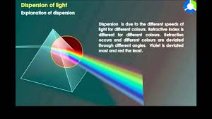 Light Ppt For Class 8 Dispersion Of Light