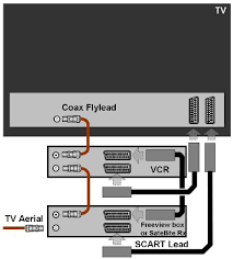 jim s aerials scart sockets connections basic tv digibox scart connection