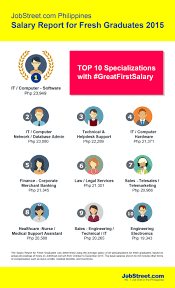 The 2015 Jobs And Salary Report For Fresh Graduates Jobstreet