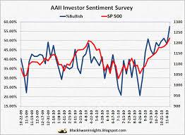 Bullish Sentiment Chart Aaii Bullish Sentiment Goes Parabolic Black Swan Insights
