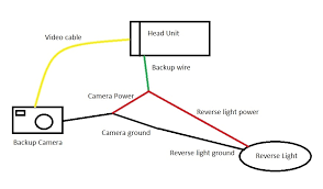 how to wire a backup camera wiring diagram and fuse box diagram backup camera wiring schematic at For Back Up Camera Wiring Diagram