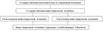 Инвестиционная политика государства Курсовая работа страница  Инвестиционная политика государства курсовая