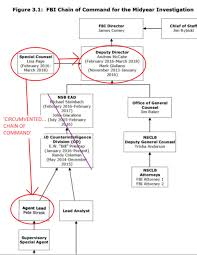 Fbi Hierarchy Chart Blank Organizational Templates Online Charts Collection