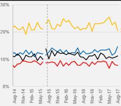 Line Chart Ppt Automatically Extending Shorten Excel Chart Series Ranges
