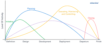A Complete Guide To The Project Management Lifecycle Dzone