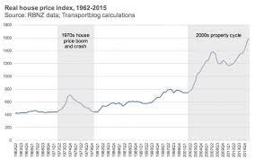 Calgary House Price History Chart Remember The Last Time House Prices Crashed 40 Greater